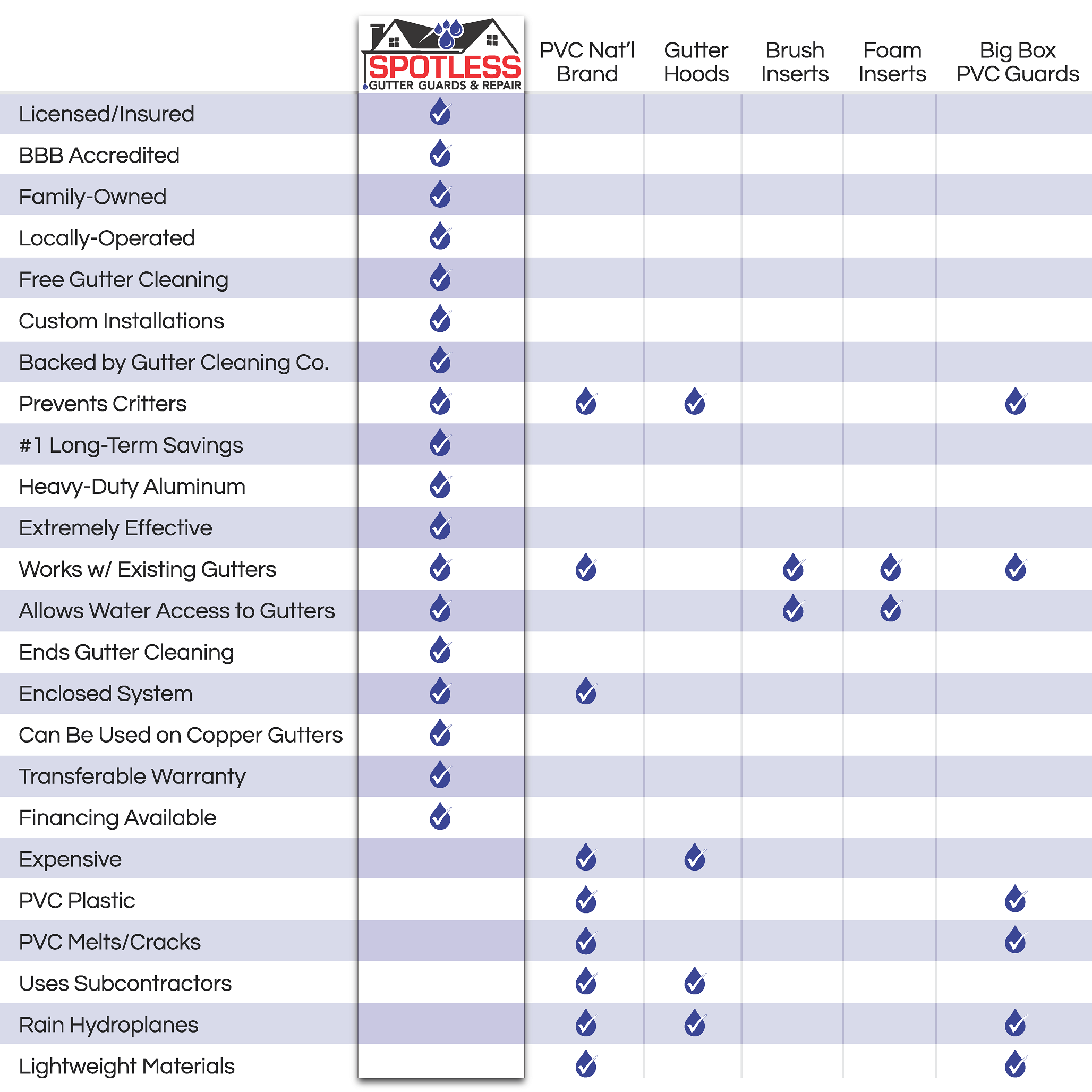 Spotless gutter guards comparison chart